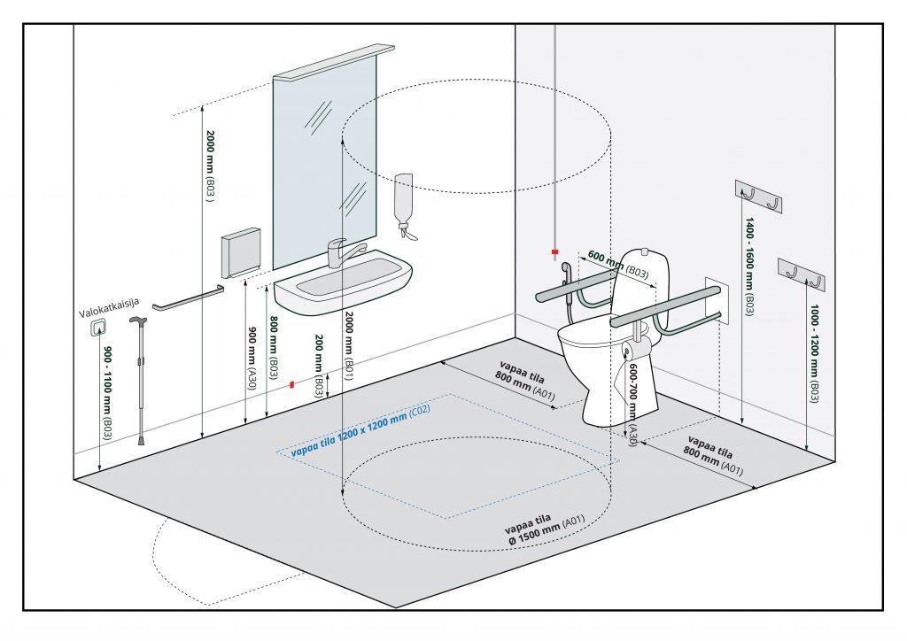 Kuvaa klikkaamalla se avautuu suurempana. Kuvassa esitetään esteetön WC.