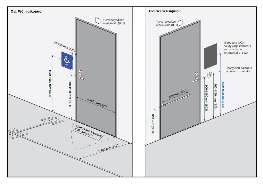 Esteettömän WC:n oven ohjepiirrustus