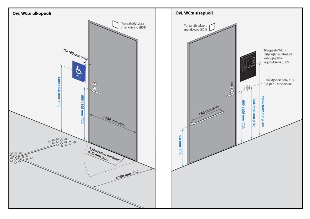 Kuvaa klikkaamalla se avautuu suurempana. Kuvassa esitetään esteettömän WC:n ovi.