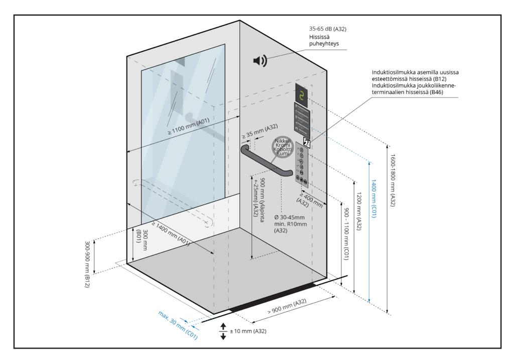 Kuvaa klikkaamalla se avautuu suurempana. Kuvassa esitetään hissikori ja sen varusteet.