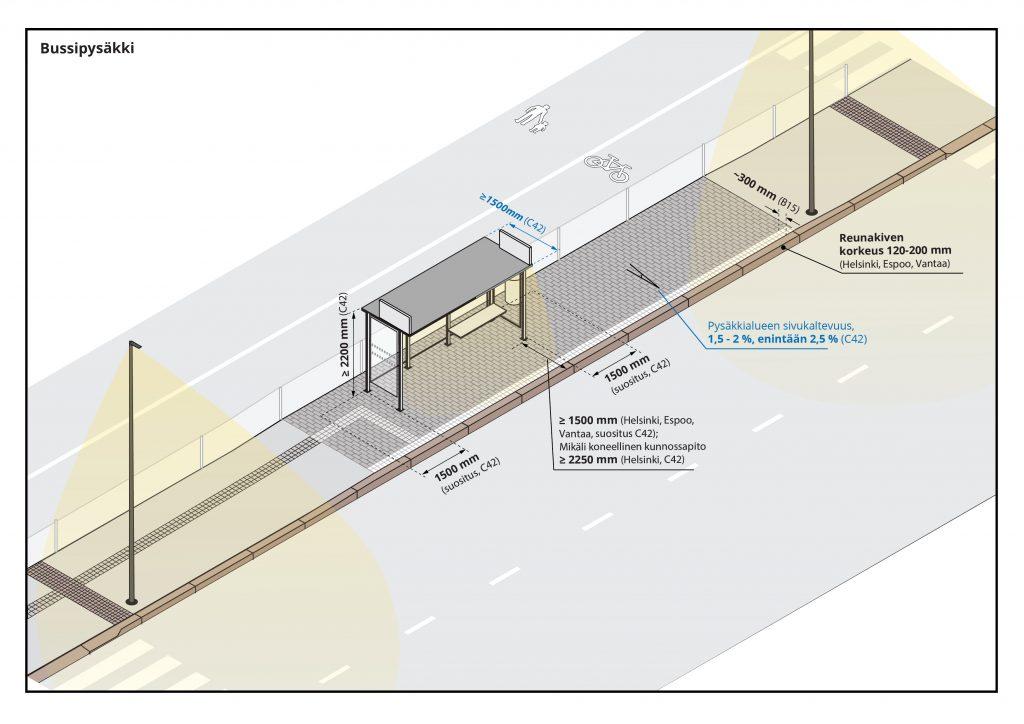 Ohjekuva bussipysäkistä