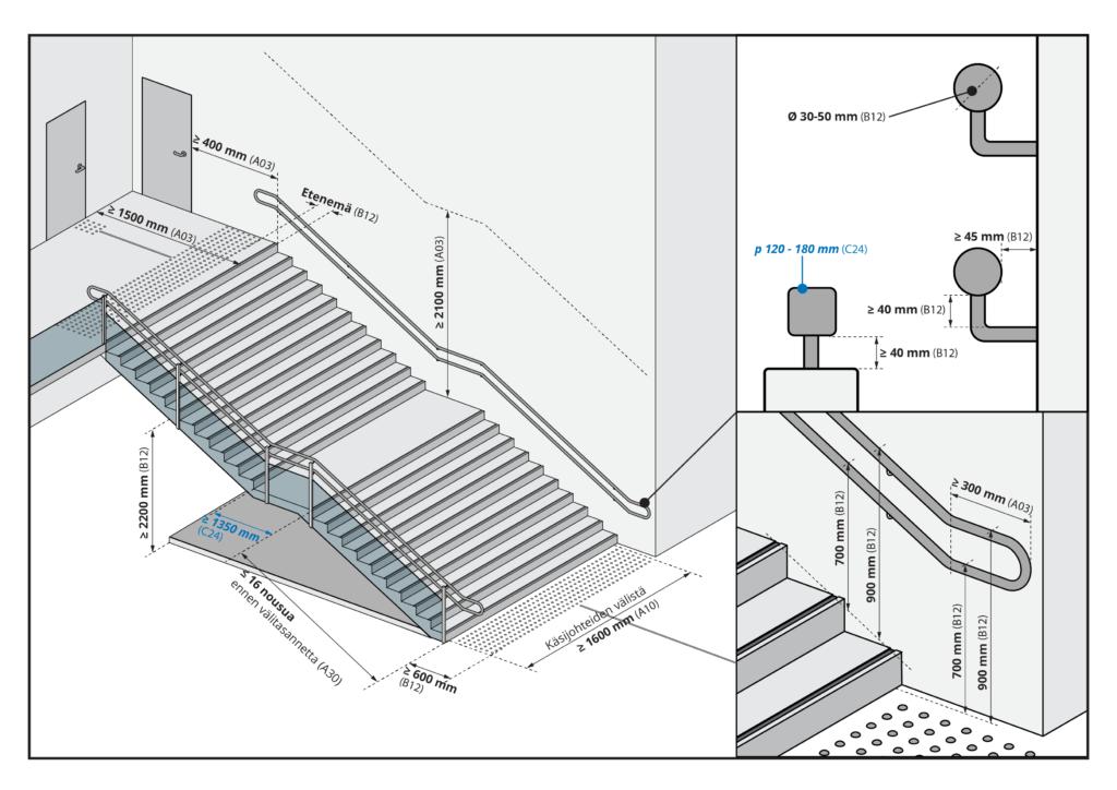 Kuvaa klikkaamalla se avautuu suurempana. Kuvassa esitetään portaat sisätilassa.