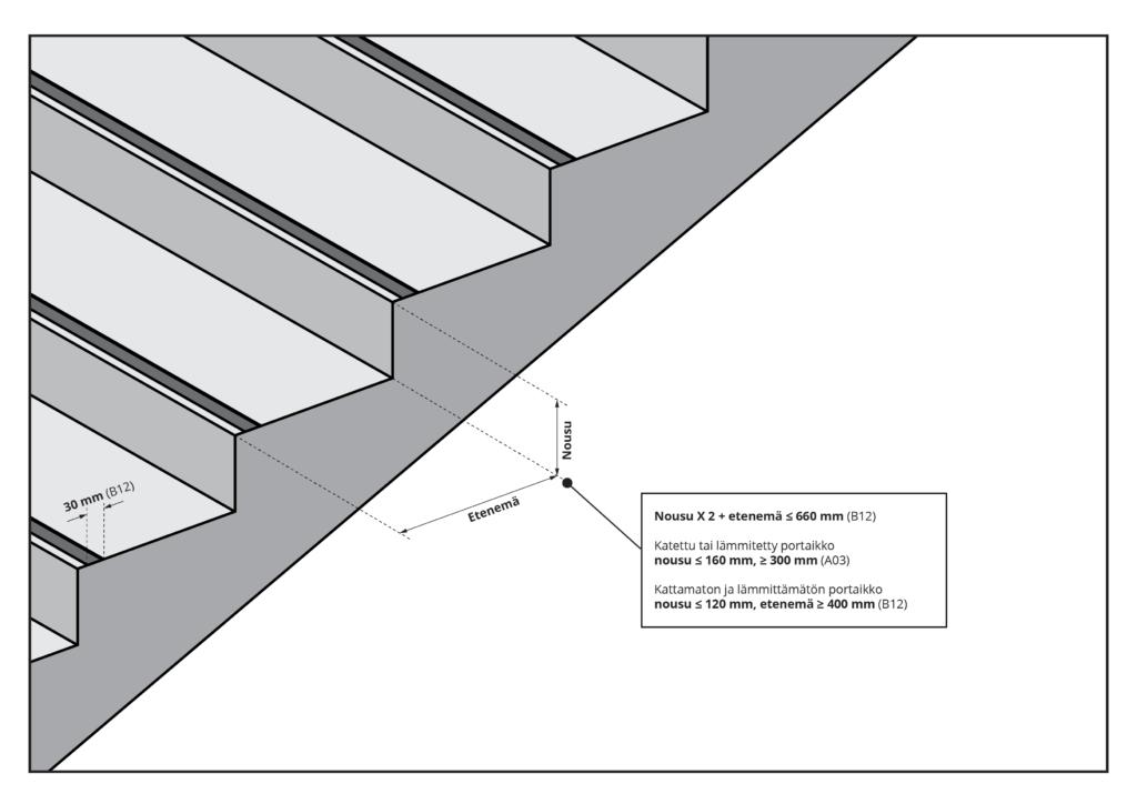 Kuvaa klikkaamalla se avautuu suurempana. Kuvassa esitetään portaat ulkotilassa.
