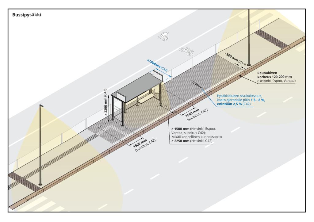 Kuvaa klikkaamalla se avautuu suurempana. Kuvassa esitetään esteetön bussipysäkki.